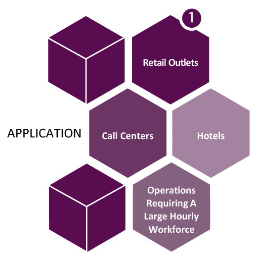 1-Application, Retail Outlets, Call Centers, Hotels, Operations Requiring a Large Hourly Workforce.