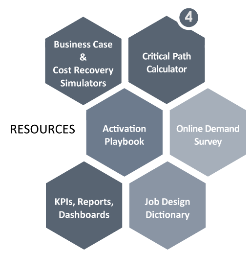 4. Resources, business case and cost recovery solutions, critical path calculator, activation playbook, online demand survey, KPIs, reports, dashboards, job design dictonary.