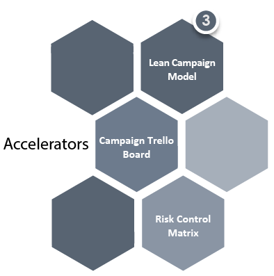 Accelerators Lean Campaign Model, Campaign Trello Board, Risk Control Matrix